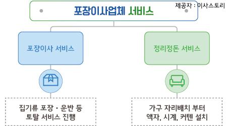 대전이사짐센터