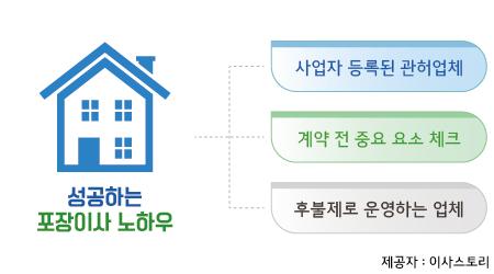 인천이삿짐센터