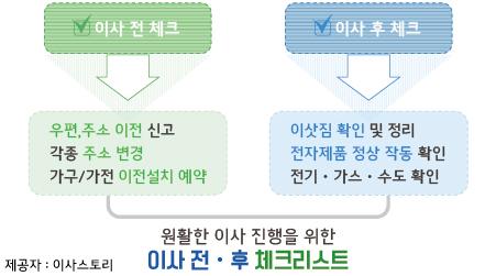 광주포장이사
