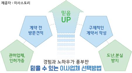 김해이삿짐센터