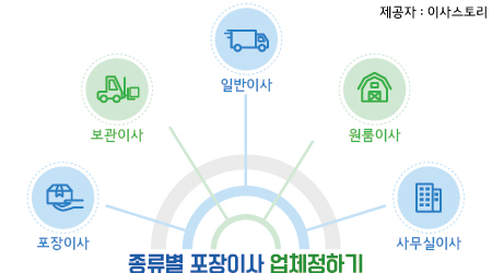 대전이삿짐센터가격비교