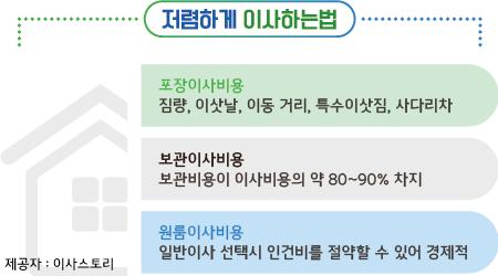 이삿짐센터추천